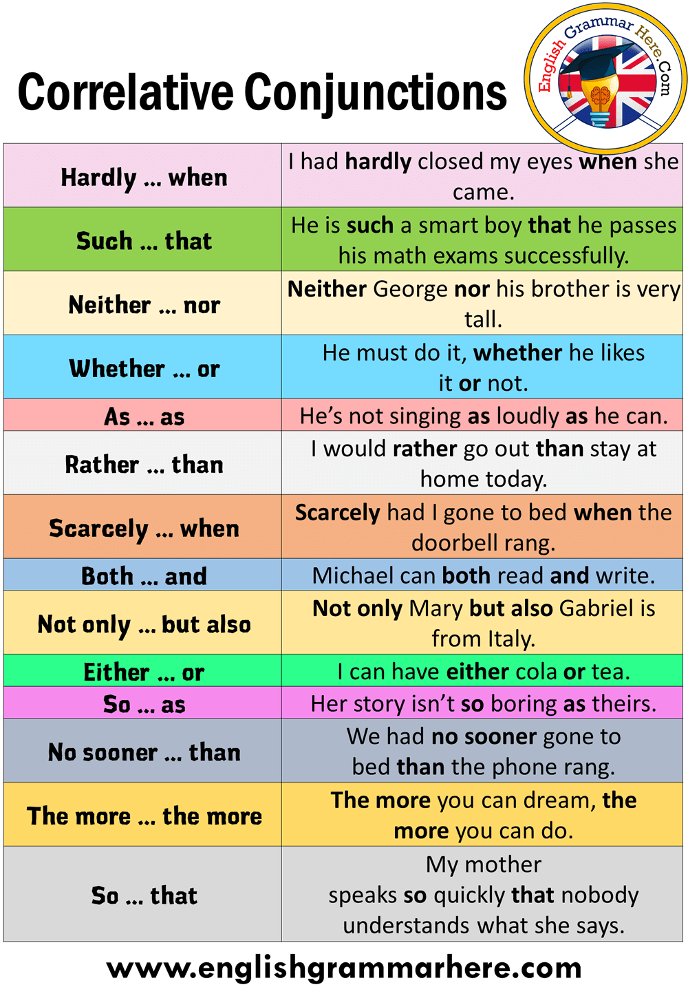 English Correlative Conjunctions List and Example Sentences