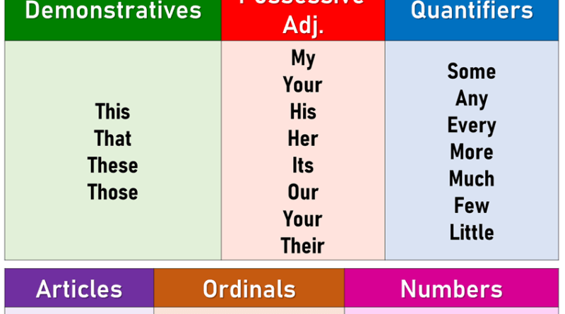 Determiners, Detailed Expression and Examples