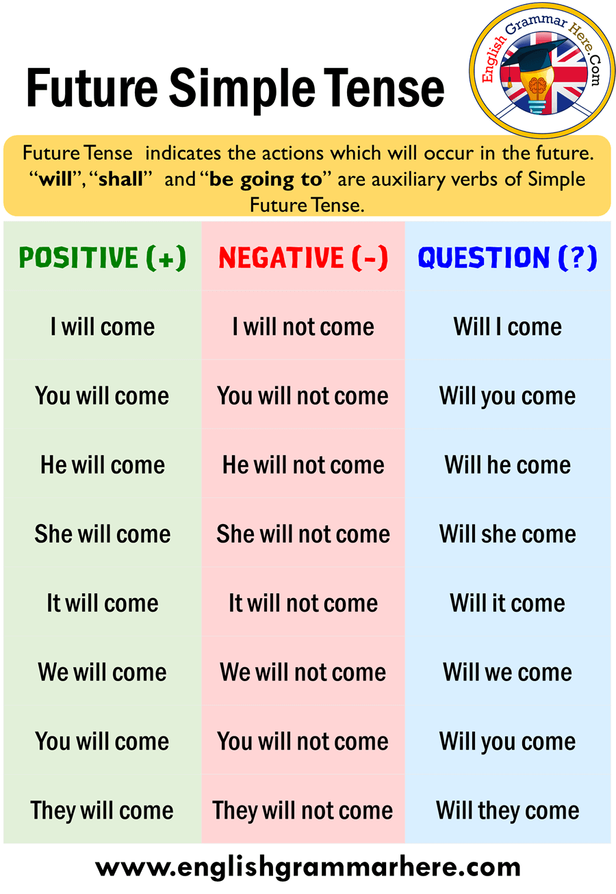 Future Simple Tense - Positive, Negative and Question Forms