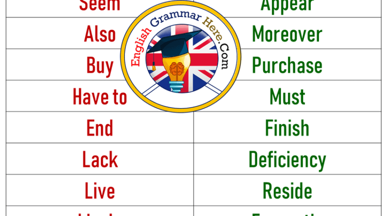 Informal and Formal Words in English