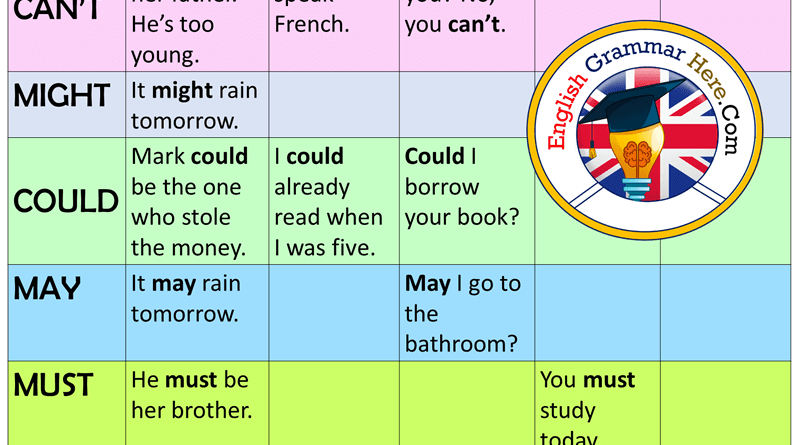 English Modals Table and Example Sentences