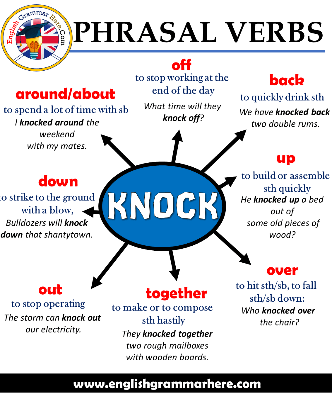 Phrasal Verbs – KNOCK, Definitions and Example Sentences