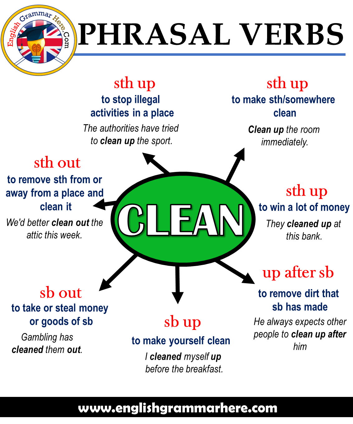 English Phrasal Verbs - CLEAN, Definitions and Example Sentences