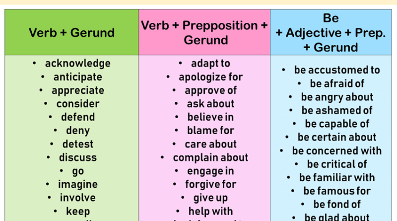 The Gerund, Detailed Expressions and Example Sentences