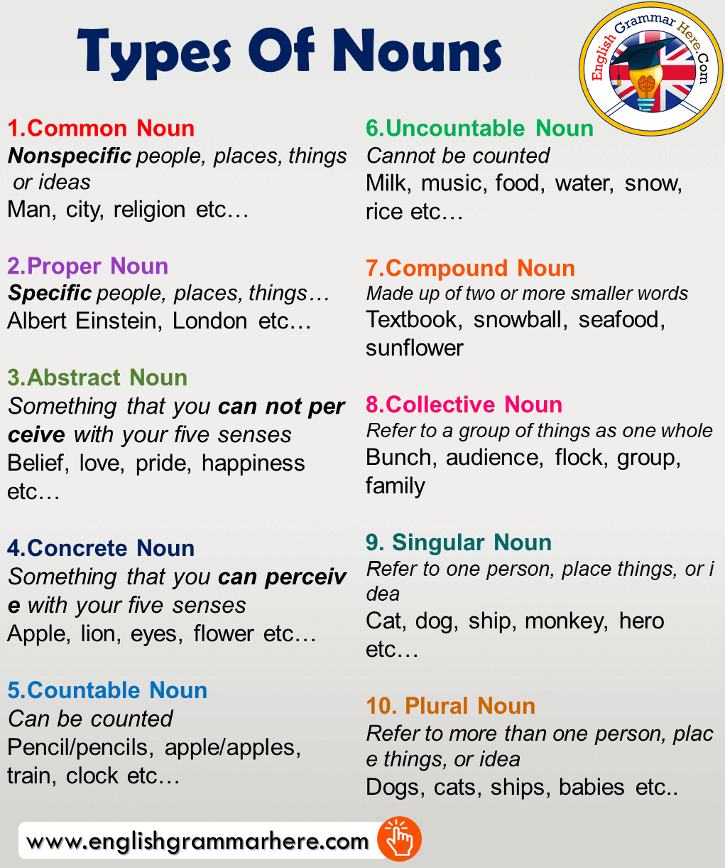 Types Of Nouns and Examples in English