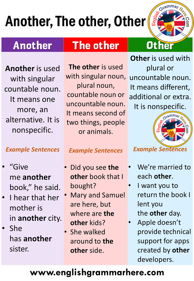 Using Another, The other, Other in English