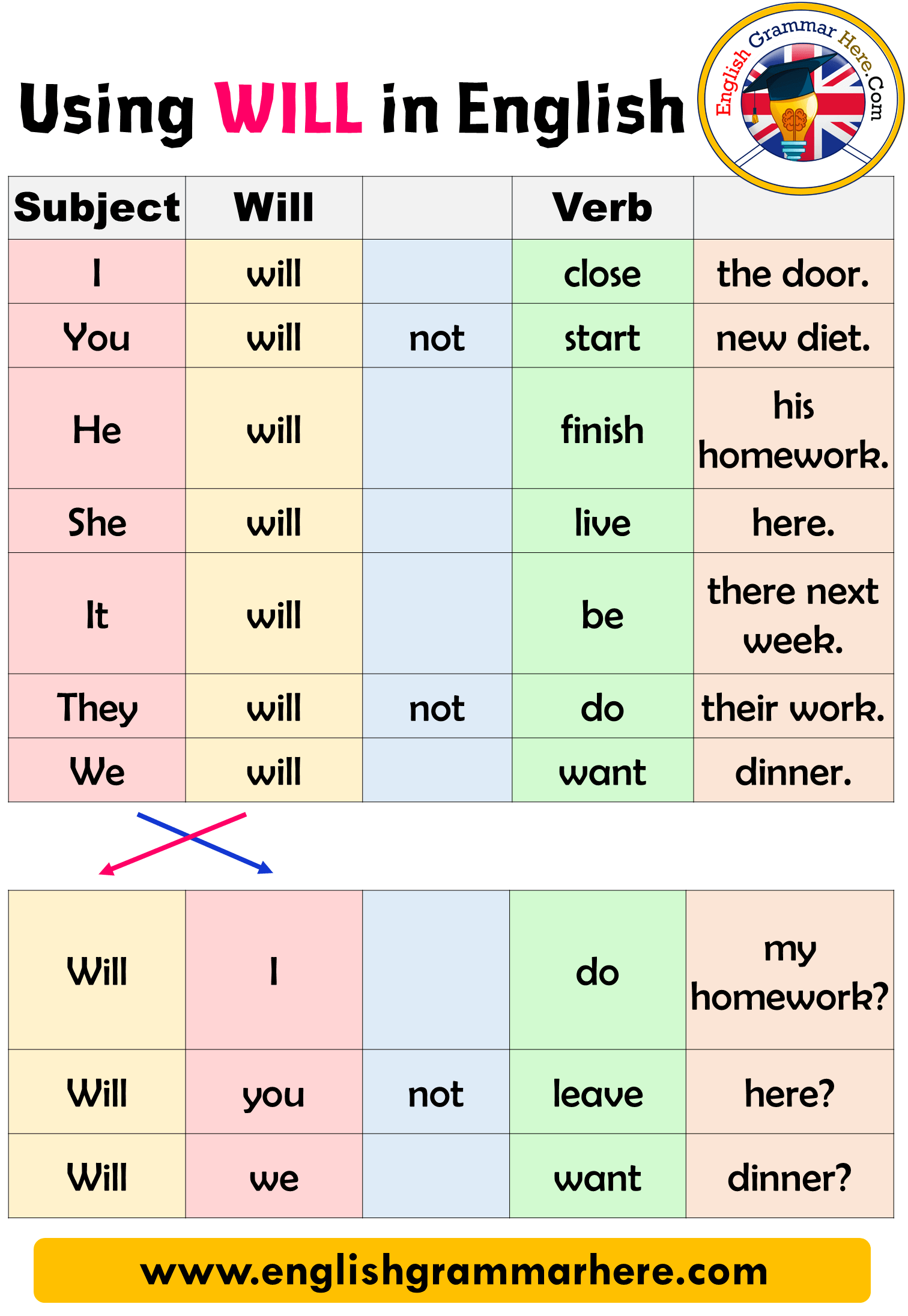 Using WILL in English