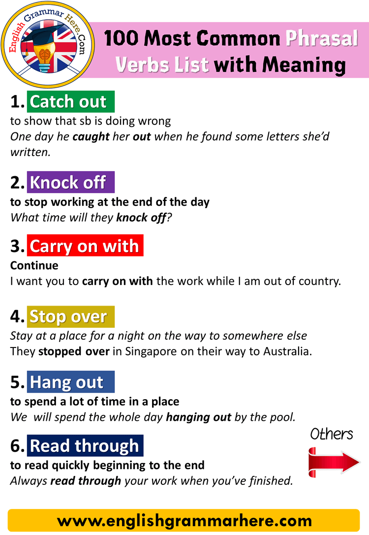 English 100 Most Common Phrasal Verbs List with Meaning