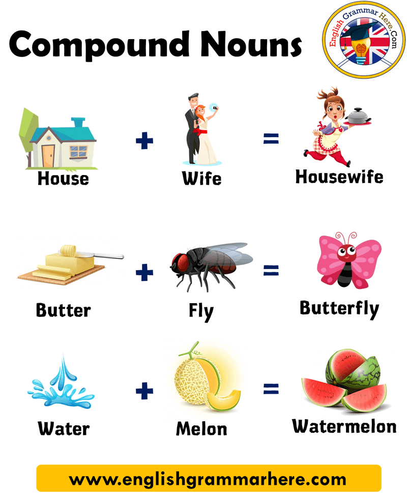 1000 Examples of Compound Words in English