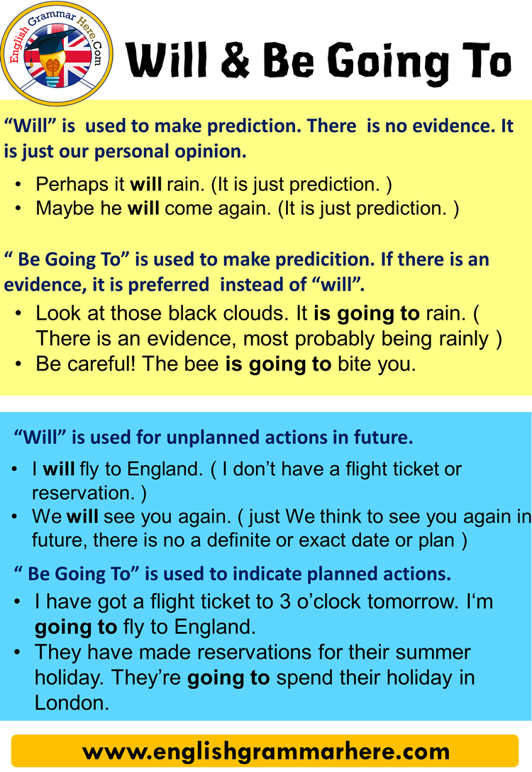 "Differences Between ""Will"" and ""Be going to"""