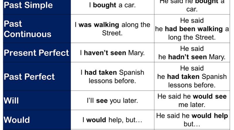 Direct and Indirect Speech With Examples and Detailed ...  Direct And Indirect Object Chart