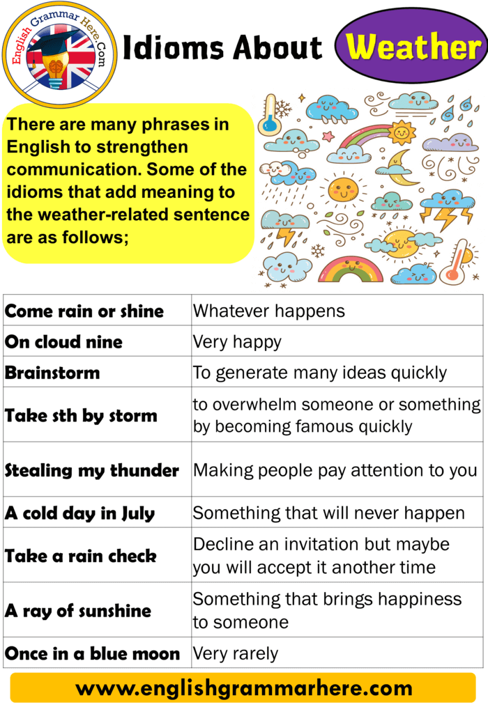 English Idioms List, Definitions and Examples, Idioms About Weather, List of Weather Idioms