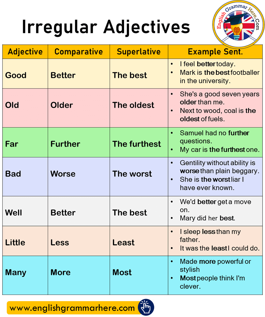 Irregular Adjectives, Comparatives, Superlatives and Example Sentences