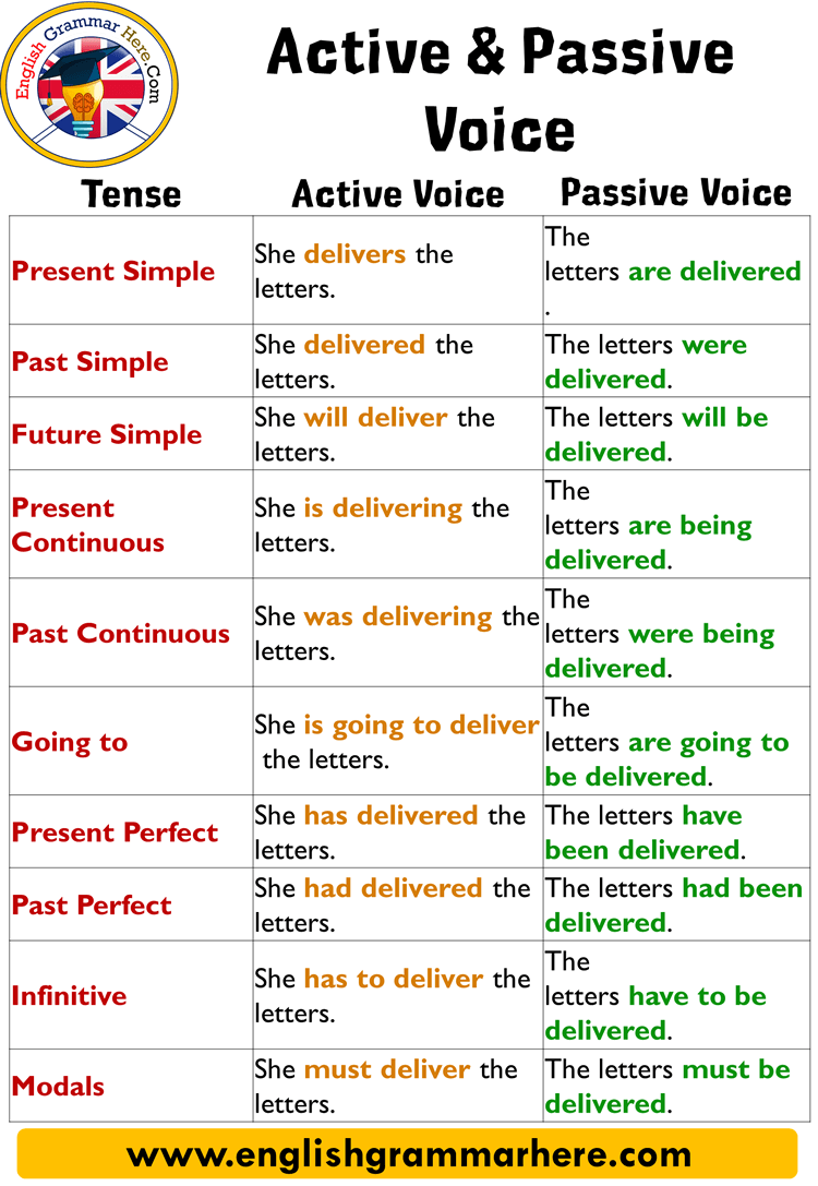 English Using Passive Voice with Modals, Definition and Examples
