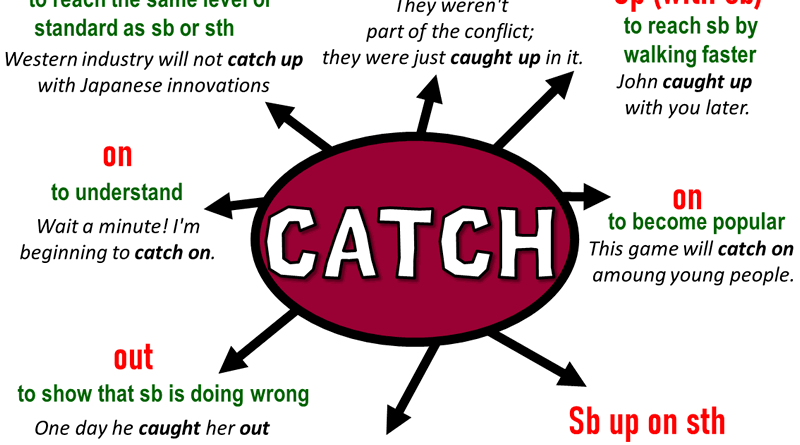 Phrasal Verbs - CATCH, Definitions and Example Sentences