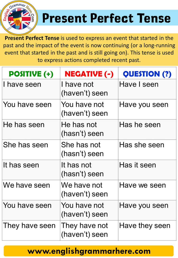 Present Perfect Tense, Using and Examples