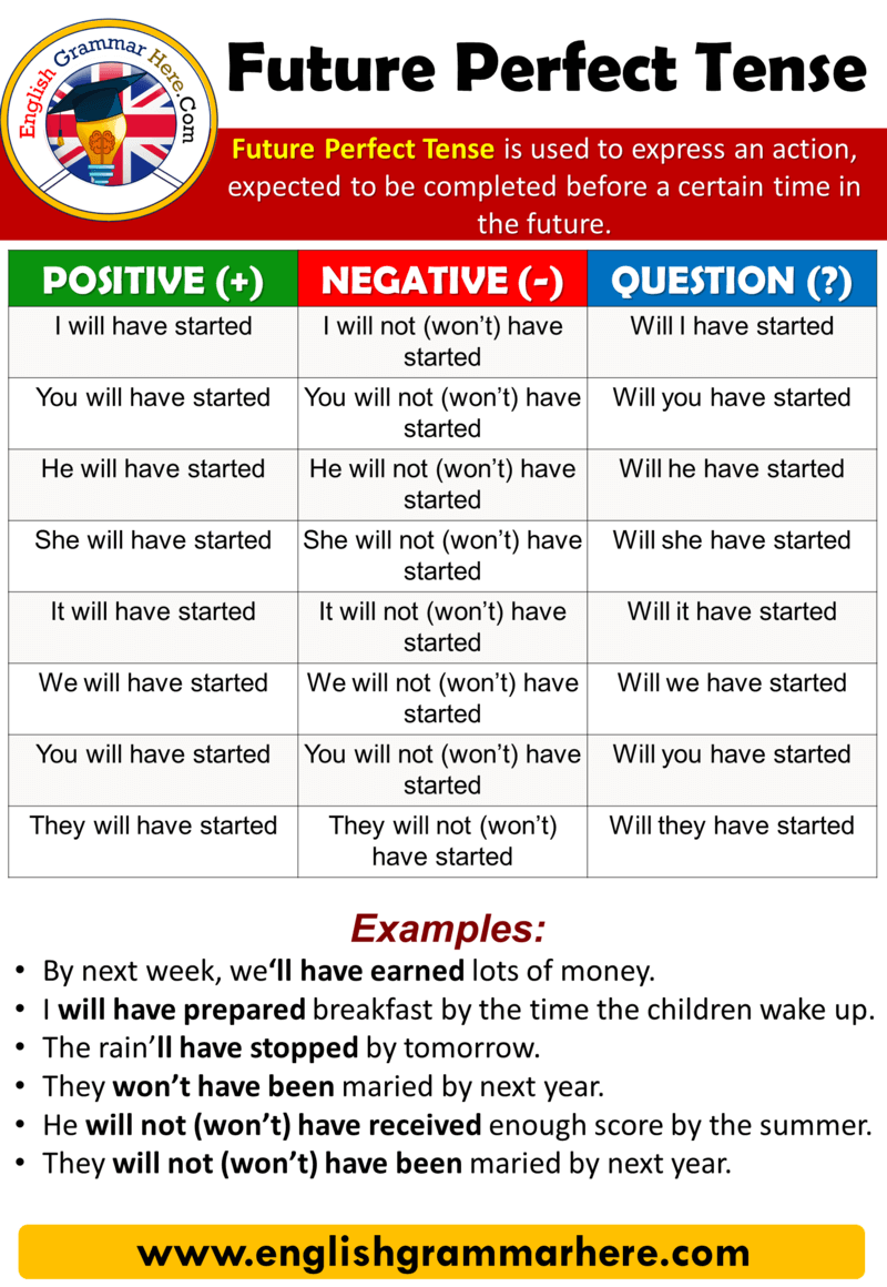 Using The Future Perfect Tense in English