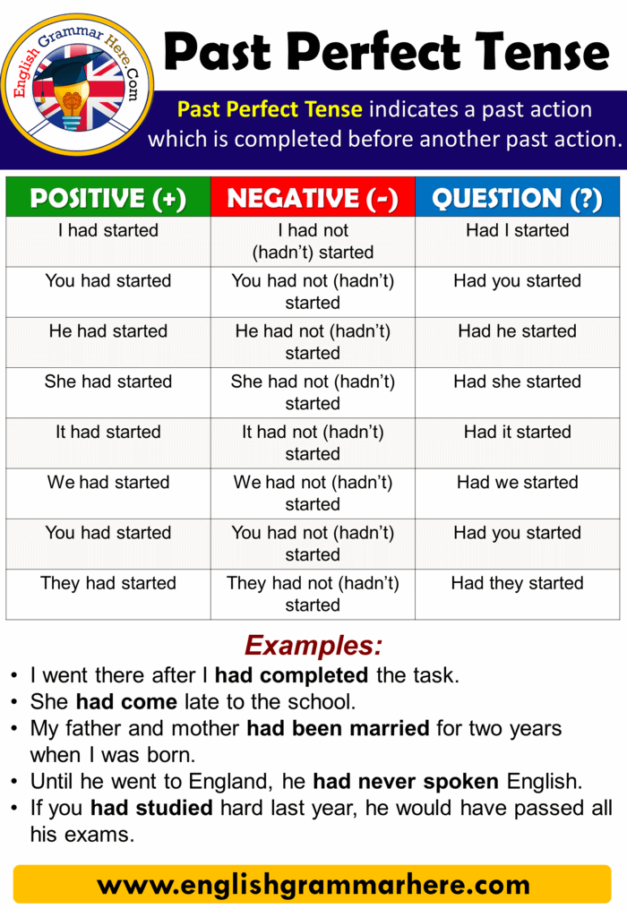 Using The Past Perfect Tense In English English Grammar Here
