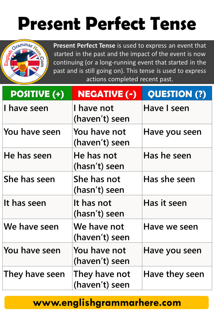 How to use The Present Perfect Tense in English