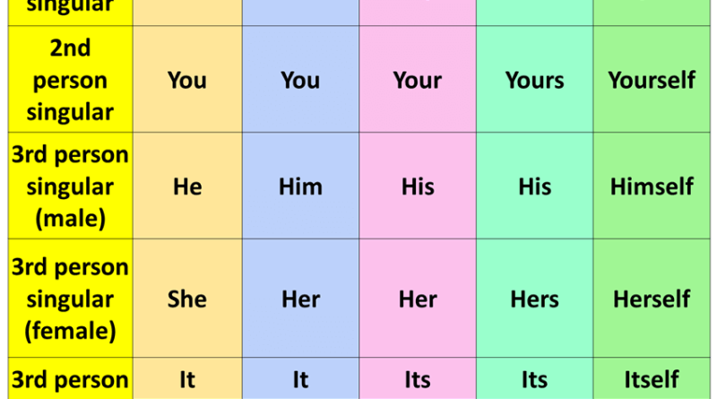 What is a Pronoun? Types of Pronouns and Examples