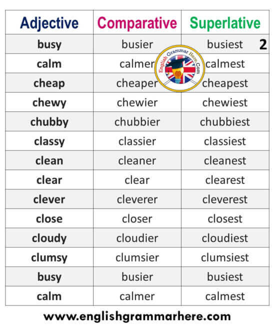 Adjectives, Comparatives and Superlatives List in English