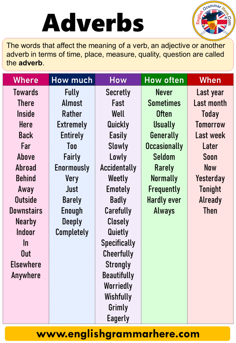 English Using Adverbs, Adverbs Definition, Examples, How, How Much, Where, How Often, When
