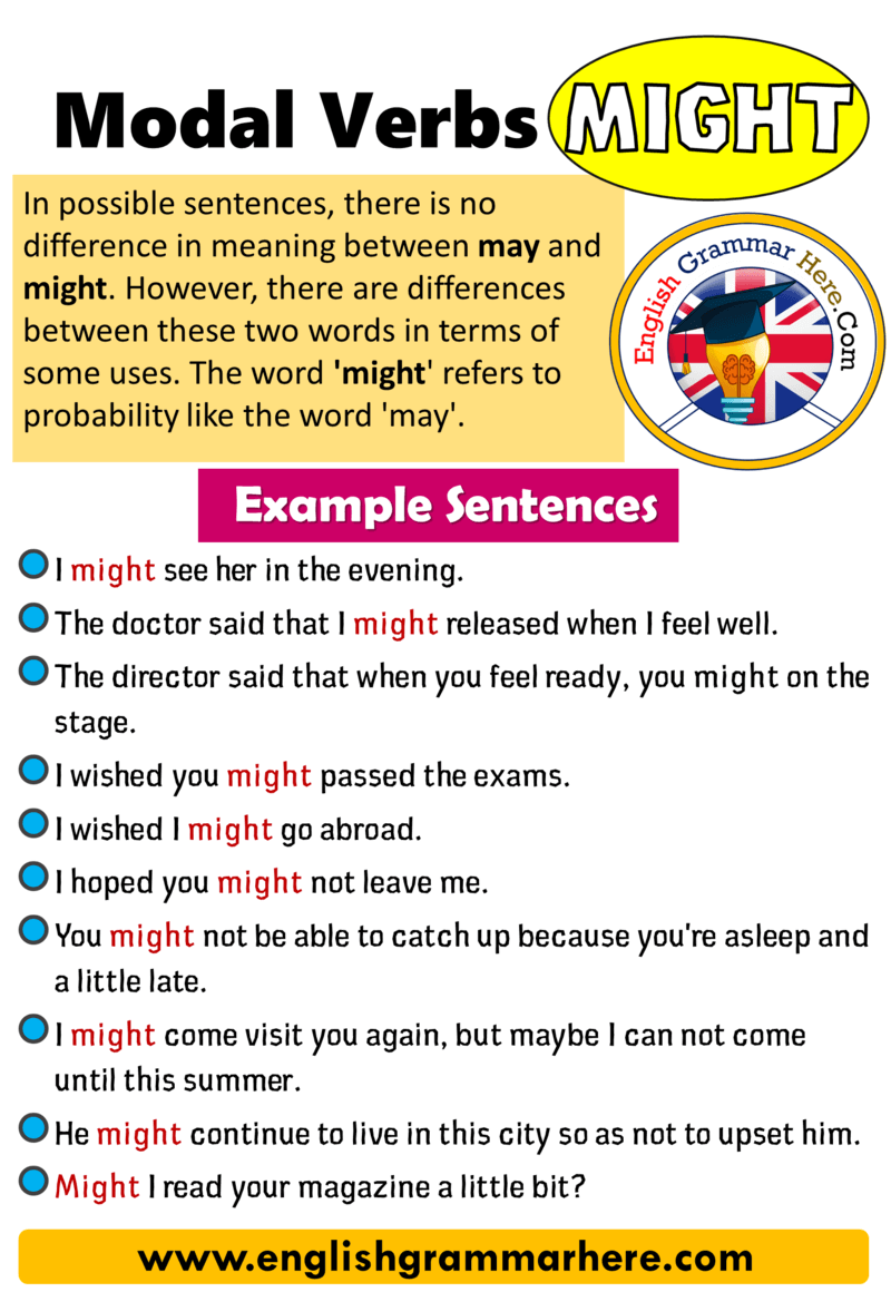Modal Verbs Might, How to Use Modal Verbs in English