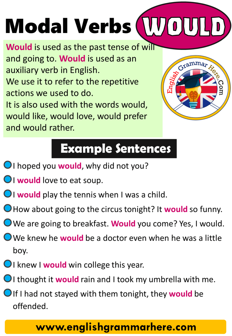 Modal Verbs Would, How to Use Modal Verbs in English