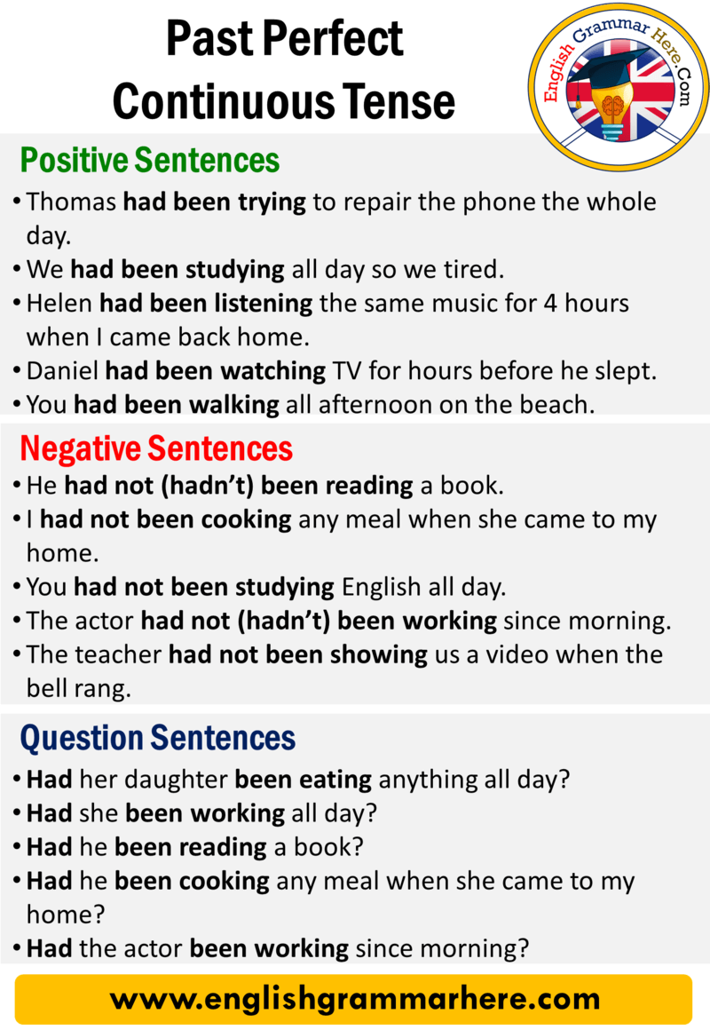 English Past Perfect Continuous Tense, Definition and Example Sentences;