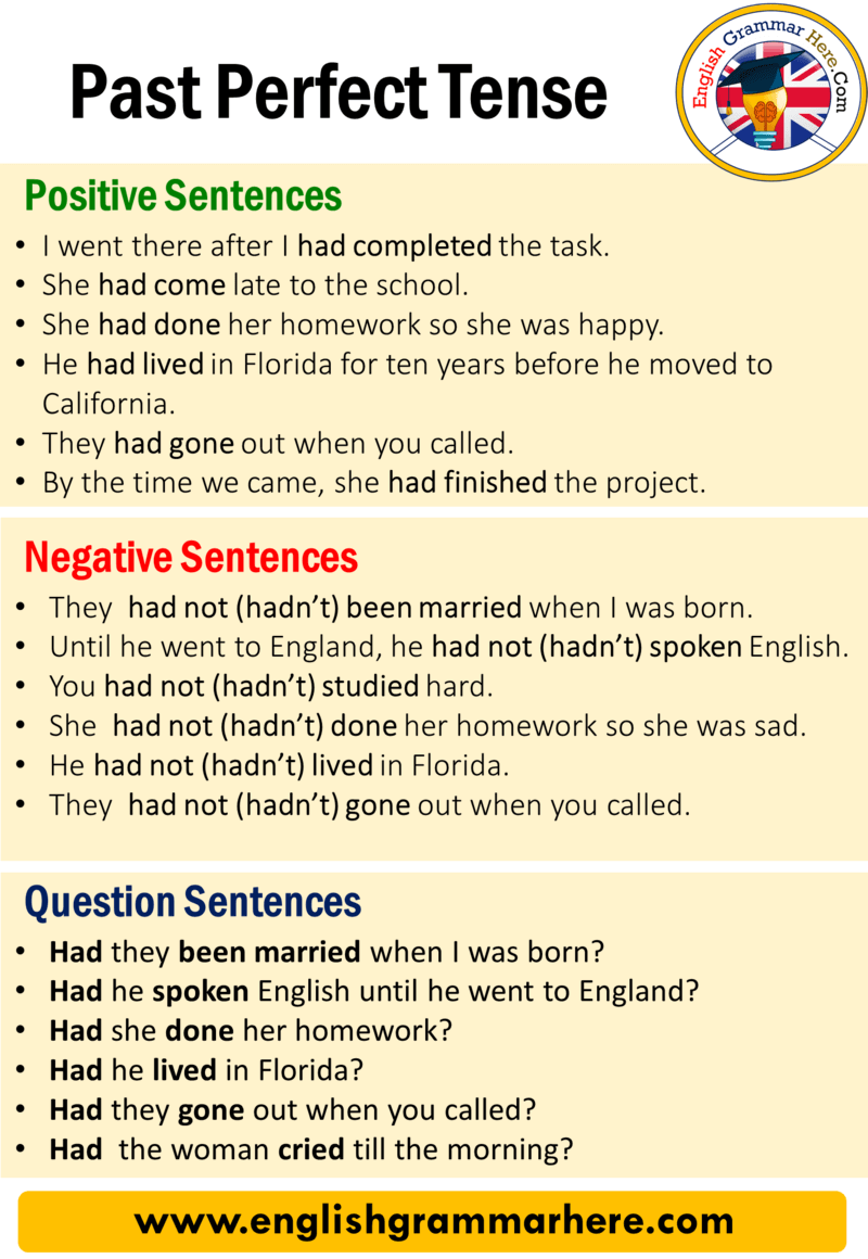 English Past Perfect Tense, Definition and Examples