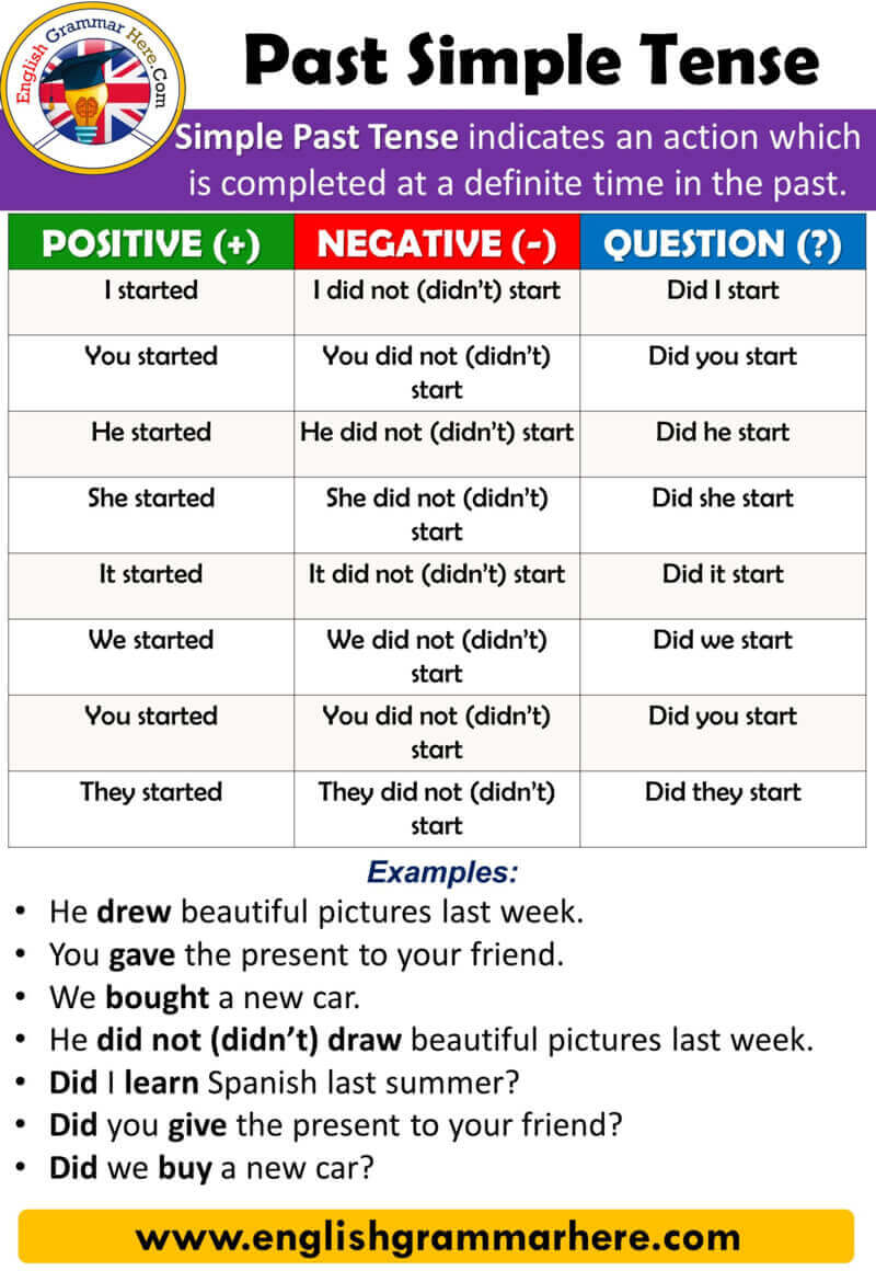 English Using Tenses, Example Sentences, Past Simple Tense, Using and Examples