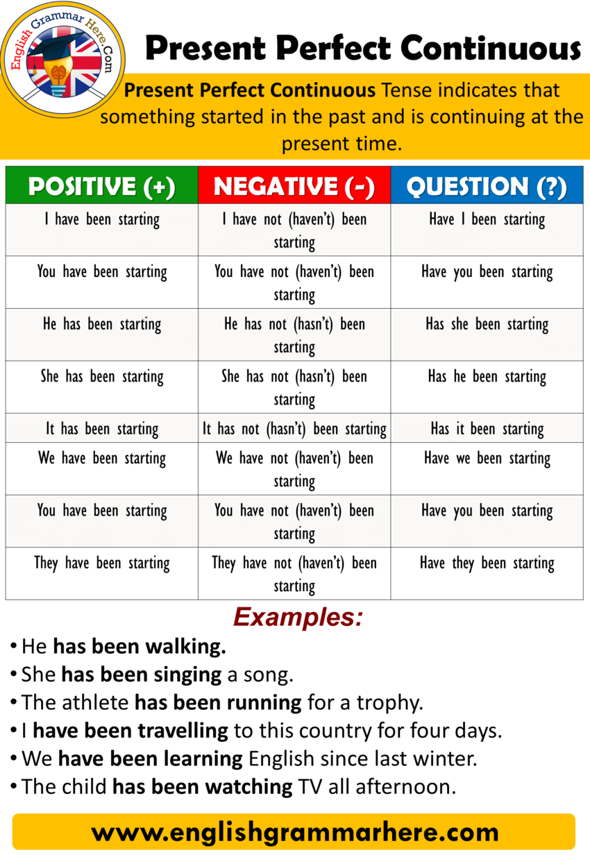 How to use The Present Perfect Continuous Tense in English and Example Sentences