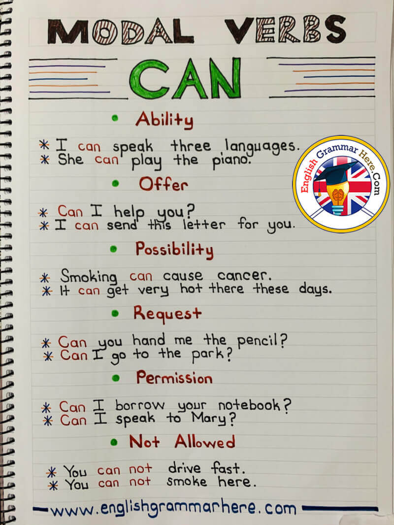 English Modal Verbs Can, Example Sentences