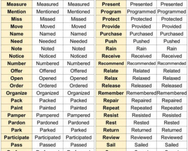 English Detailed Regular Verbs, Infinitive, Past and Participle