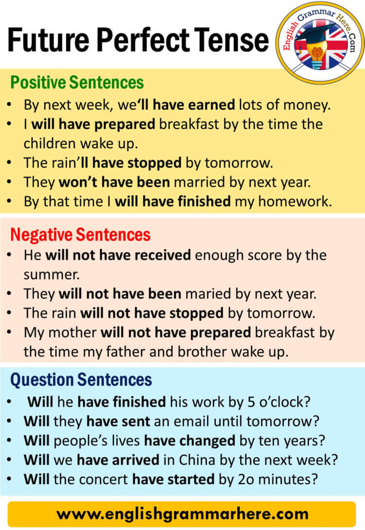 Future Perfect Tense, Definition and Examples