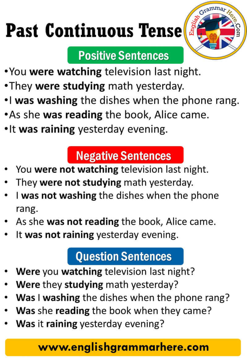 English Past Continuous Tense, Definition and Example Sentences