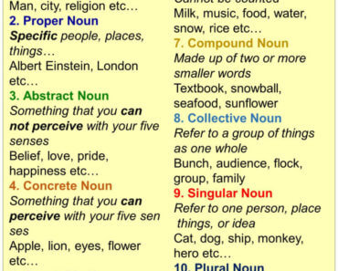 Types Of Nouns, Definition and Examples