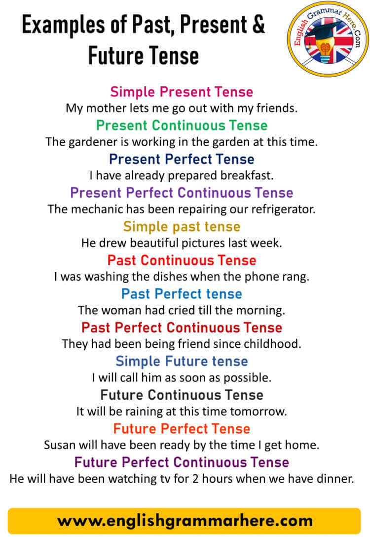 English Tenses examples, 100 examples of past present and future tense