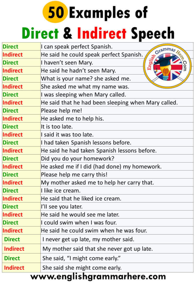 English Direct and Indirect Speech Example Sentences, 50 examples of direct and indirect speech