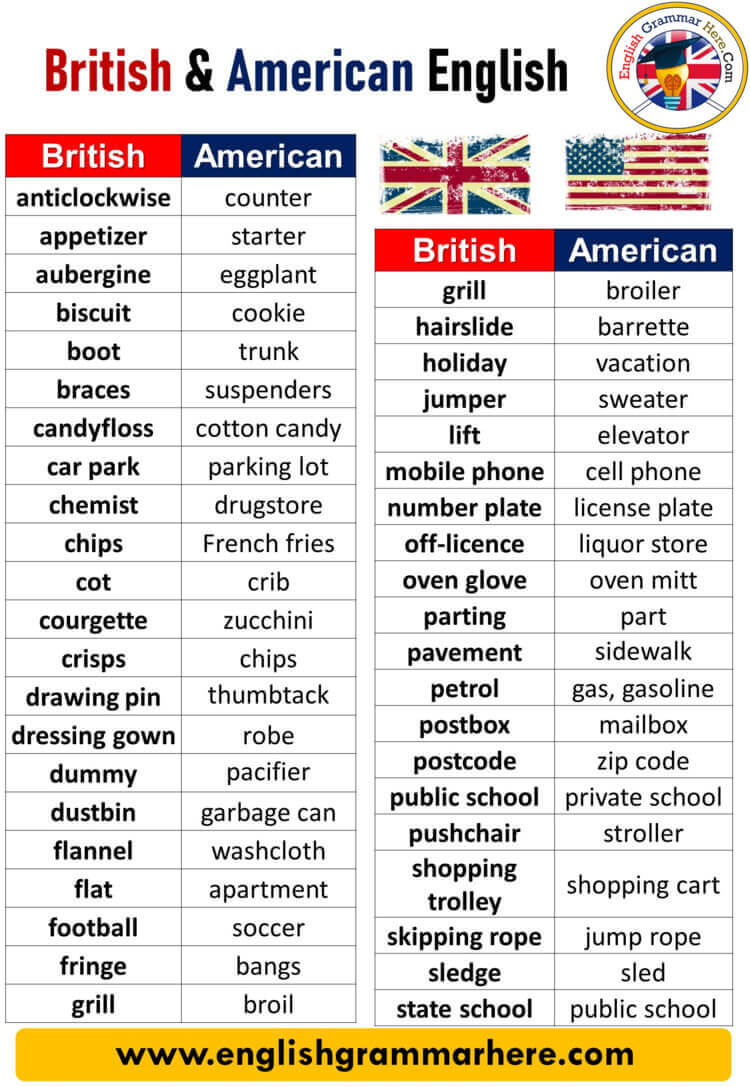 British and American English Differences, British & American English Words