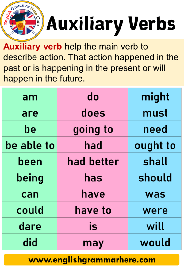 Super 24 Auxiliary Verbs With Examples, Definition and Sentences DW99